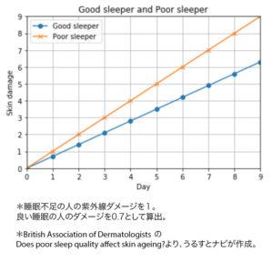 Good Sleeper and Poor Sleeper