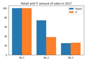 2017年のIT業界と小売業の売上高 3位までのグラフ